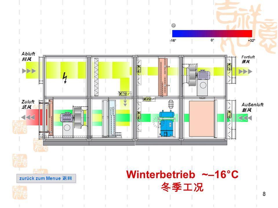 9 Winterbetrieb ~–16°C WRP-Schaltung Zuluft Abluft Außenluft Fortluft zurück zum Menue zurück zum Menue