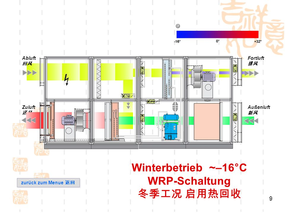 10 Winterbetrieb und Übergangszeit WRP-Schaltung reine Außenluft, (hohe Personenzahl im Raum) Abluft Fortluft Außenluft Zuluft zurück zum Menue zurück zum Menue