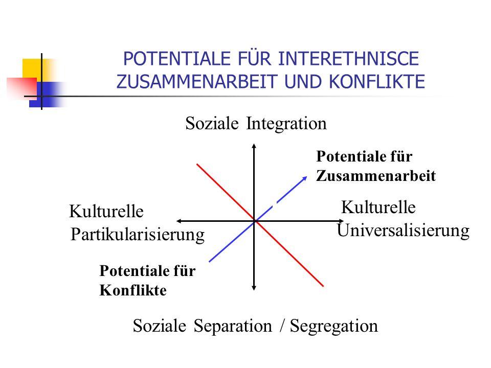POTENTIALE FÜR INTERETHNISCE ZUSAMMENARBEIT UND KONFLIKTE Soziale Integration Soziale Separation / Segregation Kulturelle Partikularisierung Kulturelle Universalisierung Potentiale für Konflikte Potentiale für Zusammenarbeit