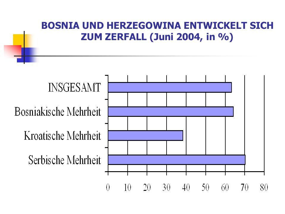 BOSNIA UND HERZEGOWINA ENTWICKELT SICH ZUM ZERFALL (Juni 2004, in %)