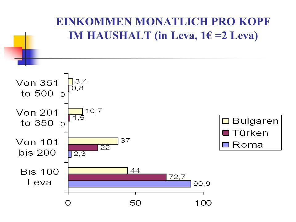 EINKOMMEN MONATLICH PRO KOPF IM HAUSHALT (in Leva, 1 =2 Leva)