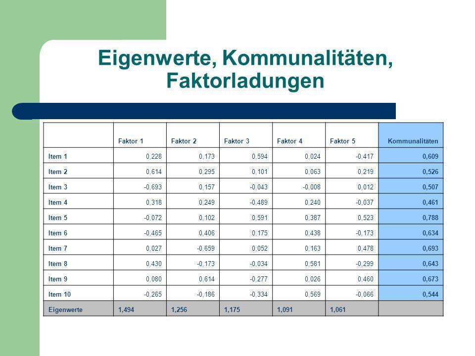 Eigenwerte, Kommunalitäten, Faktorladungen Faktor 1Faktor 2Faktor 3Faktor 4Faktor 5Kommunalitäten Item 10,2280,1730,5940,024-0,4170,609 Item 20,6140,2