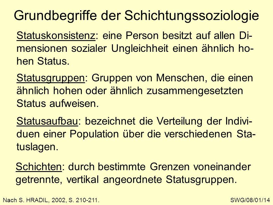 Grundbegriffe der Schichtungssoziologie SWG/08/01/14Nach S. HRADIL, 2002, S. 210-211. Statuskonsistenz: eine Person besitzt auf allen Di- mensionen so