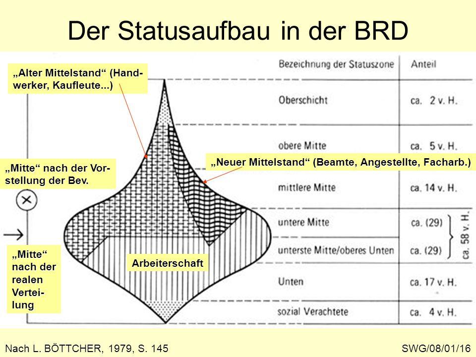 Der Statusaufbau in der BRD SWG/08/01/16 Nach L. BÖTTCHER, 1979, S. 145 Neuer Mittelstand (Beamte, Angestellte, Facharb.) Alter Mittelstand (Hand- wer