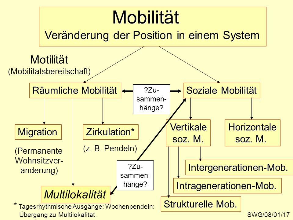 SWG/08/01/17 Veränderung der Position in einem System Mobilität Motilität (Mobilitätsbereitschaft) Räumliche Mobilität Soziale Mobilität MigrationZirk
