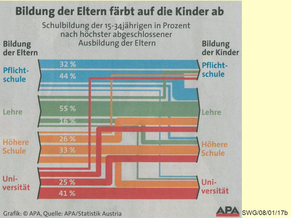 Durchlässigkeit des Bildungssystems in Österreich SWG/08/01/17b