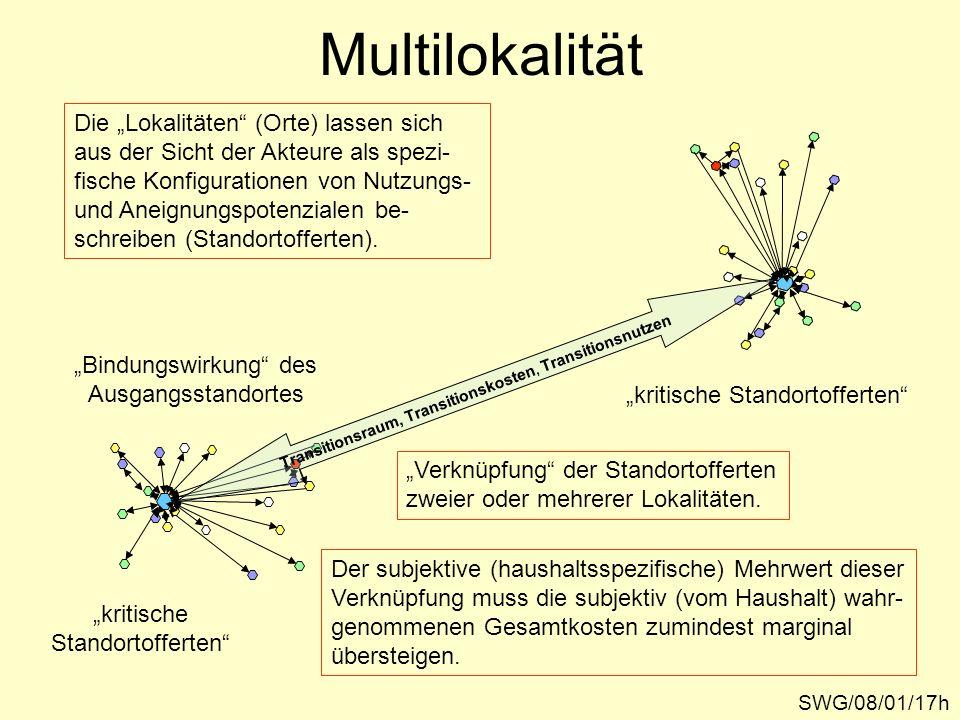 Transitionsraum, Transitionskosten, Transitionsnutzen Die Lokalitäten (Orte) lassen sich aus der Sicht der Akteure als spezi- fische Konfigurationen v