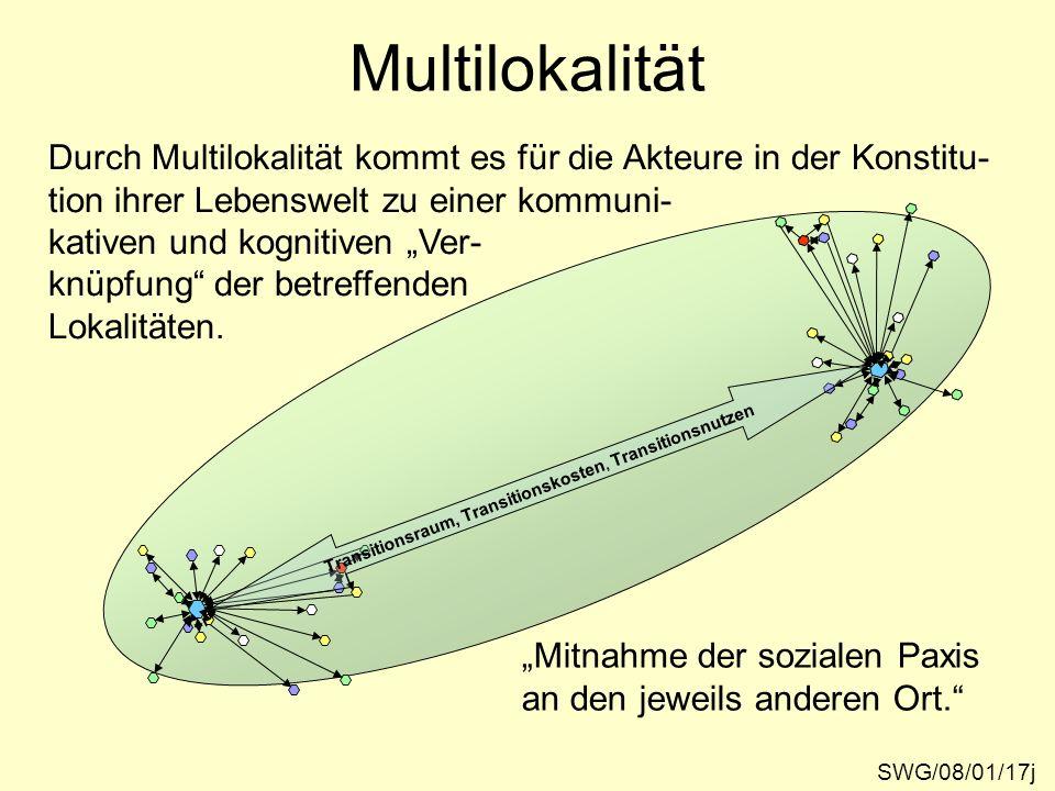 Multilokalität Transitionsraum, Transitionskosten, Transitionsnutzen Mitnahme der sozialen Paxis an den jeweils anderen Ort. Durch Multilokalität komm