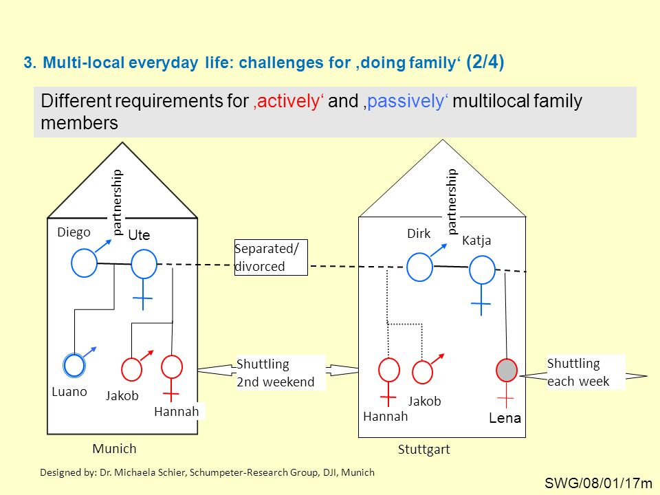 Designed by: Dr. Michaela Schier, Schumpeter-Research Group, DJI, Munich 3. 3.Multi-local everyday life: challenges for doing family (2/4) Different r