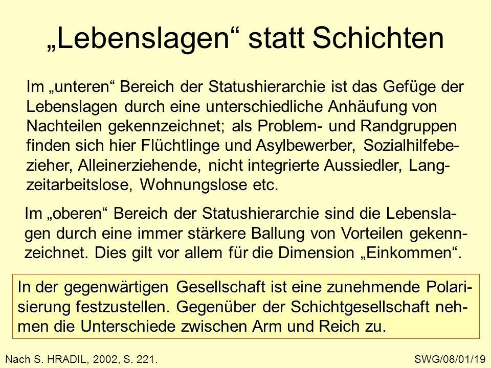 Lebenslagen statt Schichten SWG/08/01/19Nach S. HRADIL, 2002, S. 221. Im unteren Bereich der Statushierarchie ist das Gefüge der Lebenslagen durch ein