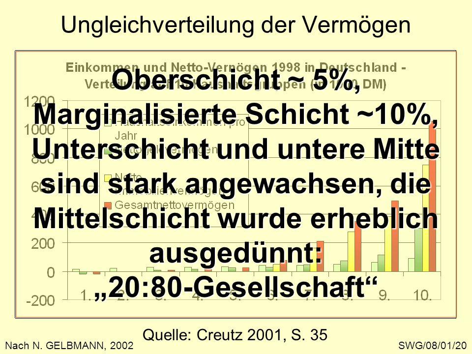 Quelle: Creutz 2001, S. 35 Ungleichverteilung der Vermögen SWG/08/01/20Nach N. GELBMANN, 2002 Oberschicht ~ 5%, Marginalisierte Schicht ~10%, Untersch