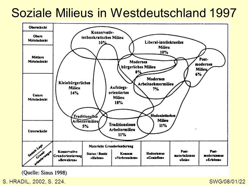 Soziale Milieus in Westdeutschland 1997 SWG/08/01/22S. HRADIL, 2002, S. 224.