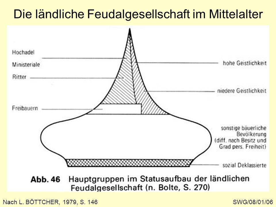 Die ländliche Feudalgesellschaft im Mittelalter SWG/08/01/06 Nach L. BÖTTCHER, 1979, S. 146