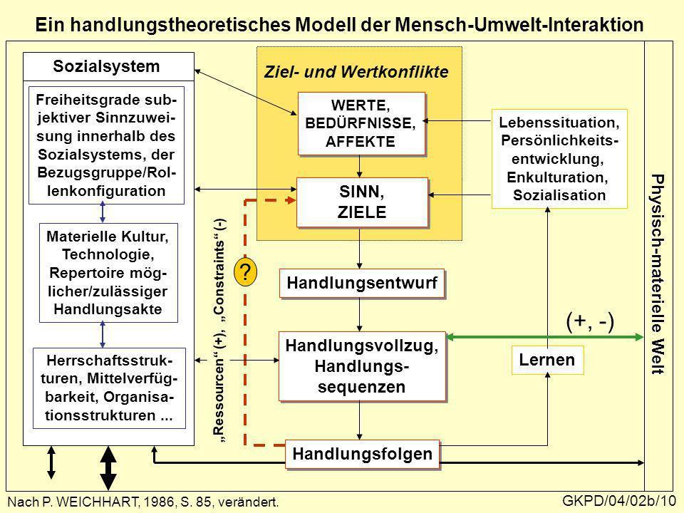 GKPD/04/02b/10 Ein handlungstheoretisches Modell der Mensch-Umwelt-Interaktion Ziel- und Wertkonflikte Nach P. WEICHHART, 1986, S. 85, verändert. Phys