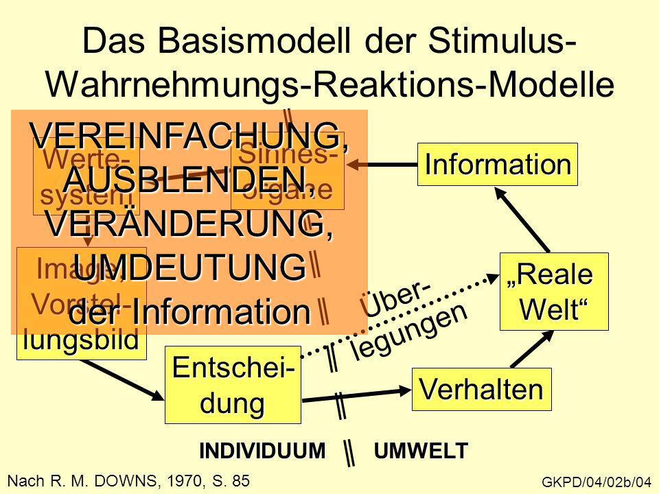 GKPD/04/02b/04 Das Basismodell der Stimulus- Wahrnehmungs-Reaktions-Modelle Nach R. M. DOWNS, 1970, S. 85 INDIVIDUUMUMWELT RealeWelt Information Sinne