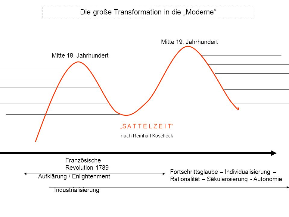 Die große Transformation in die Moderne Mitte 18. Jahrhundert Mitte 19. Jahrhundert Französische Revolution 1789 Aufklärung / Enlightenment Industrial