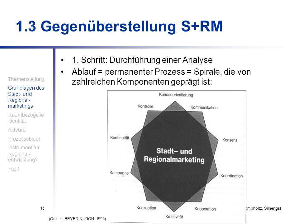 Haindl, Krompholtz, Silhengst15 1. Schritt: Durchführung einer Analyse Ablauf = permanenter Prozess = Spirale, die von zahlreichen Komponenten geprägt