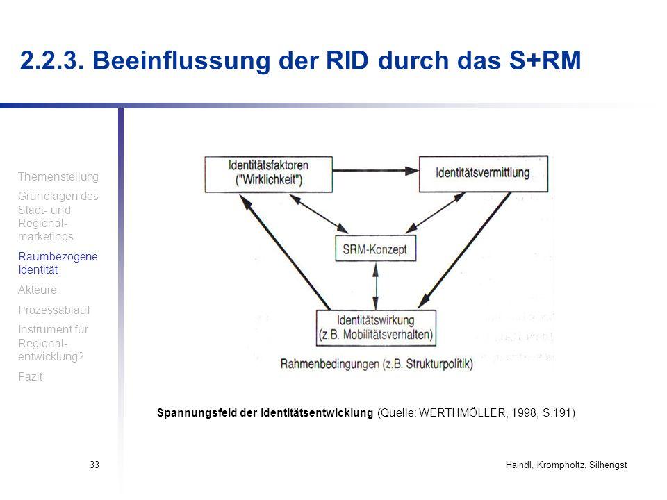Haindl, Krompholtz, Silhengst33 Spannungsfeld der Identitätsentwicklung (Quelle: WERTHMÖLLER, 1998, S.191) 2.2.3. Beeinflussung der RID durch das S+RM