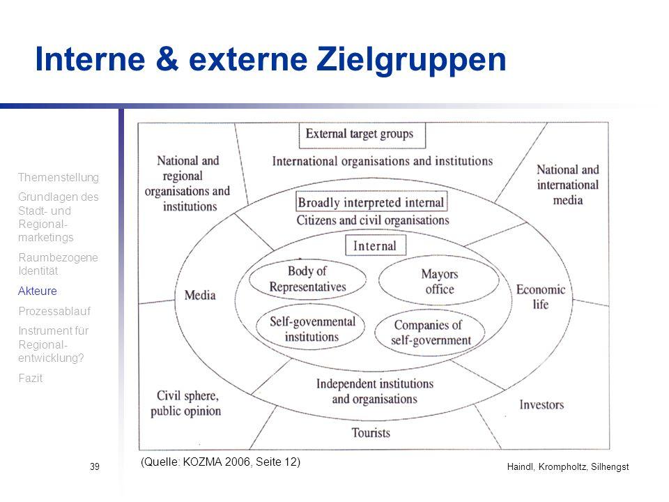 Haindl, Krompholtz, Silhengst39 Interne & externe Zielgruppen Themenstellung Grundlagen des Stadt- und Regional- marketings Raumbezogene Identität Akt