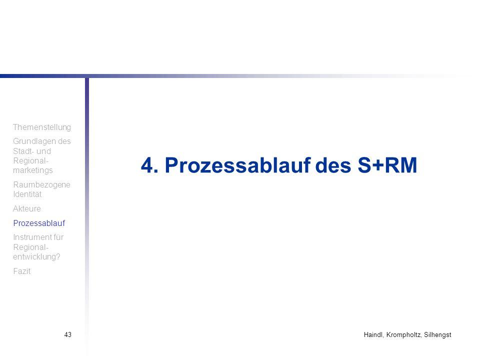 Haindl, Krompholtz, Silhengst43 4. Prozessablauf des S+RM Themenstellung Grundlagen des Stadt- und Regional- marketings Raumbezogene Identität Akteure