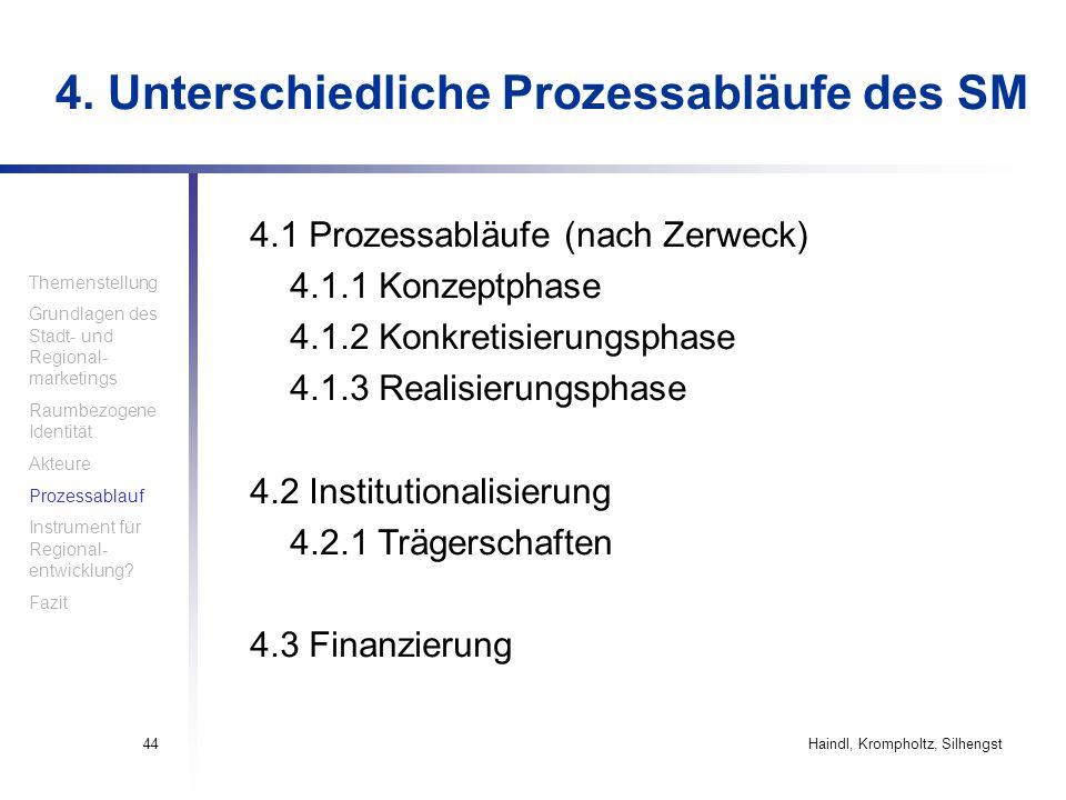 Haindl, Krompholtz, Silhengst44 4. Unterschiedliche Prozessabläufe des SM Themenstellung Grundlagen des Stadt- und Regional- marketings Raumbezogene I