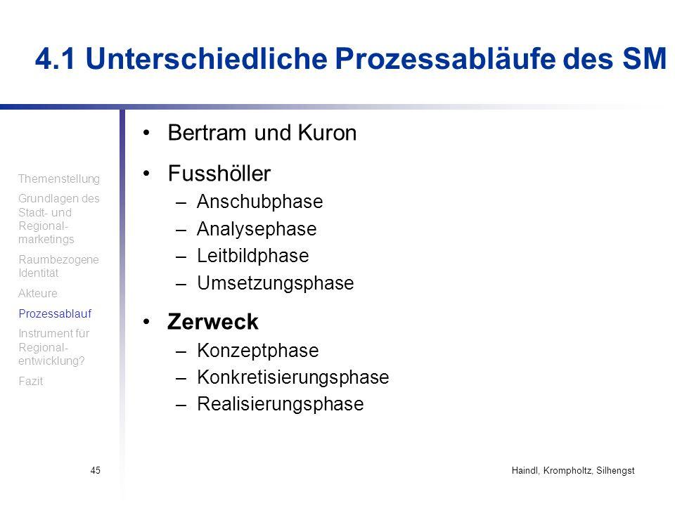 Haindl, Krompholtz, Silhengst45 4.1 Unterschiedliche Prozessabläufe des SM Bertram und Kuron Fusshöller –Anschubphase –Analysephase –Leitbildphase –Um