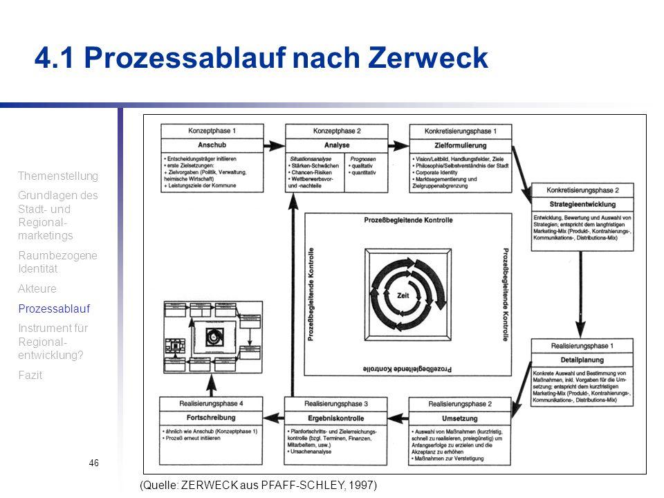Haindl, Krompholtz, Silhengst46 4.1 Prozessablauf nach Zerweck (Quelle: ZERWECK aus PFAFF-SCHLEY, 1997) Themenstellung Grundlagen des Stadt- und Regio