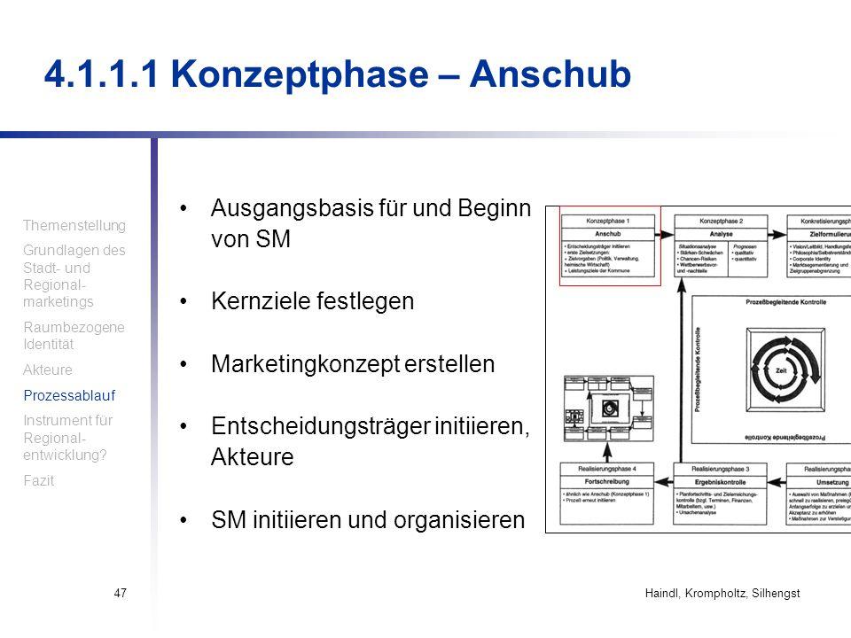 Haindl, Krompholtz, Silhengst47 4.1.1.1 Konzeptphase – Anschub Ausgangsbasis für und Beginn von SM Kernziele festlegen Marketingkonzept erstellen Ents