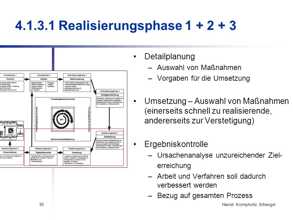 Haindl, Krompholtz, Silhengst50 4.1.3.1 Realisierungsphase 1 + 2 + 3 Detailplanung –Auswahl von Maßnahmen –Vorgaben für die Umsetzung Umsetzung – Ausw
