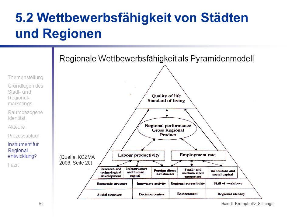Haindl, Krompholtz, Silhengst60 5.2 Wettbewerbsfähigkeit von Städten und Regionen Regionale Wettbewerbsfähigkeit als Pyramidenmodell Themenstellung Gr
