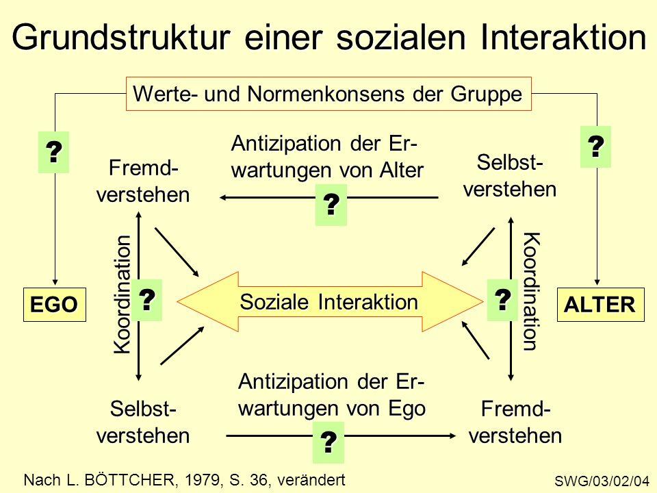 Grundstruktur einer sozialen Interaktion SWG/03/02/04 EGOALTER Soziale Interaktion Selbst-verstehen Fremd-verstehenSelbst-verstehenFremd-verstehen Koo
