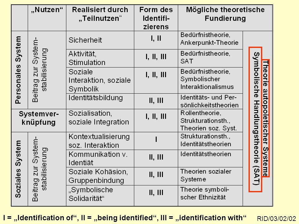 Teilleistungen raumbezogener Identität und Ansätze ihrer theoretischen Fundierung RID/03/02/02 I = Identification of, II = being identified, III = ide