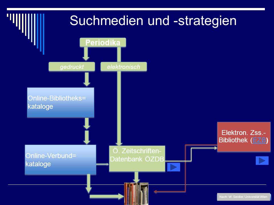 Suchmedien und -strategien Periodika Online-Bibliotheks= kataloge Online-Bibliotheks= kataloge Online-Verbund= kataloge Online-Verbund= kataloge Nach: