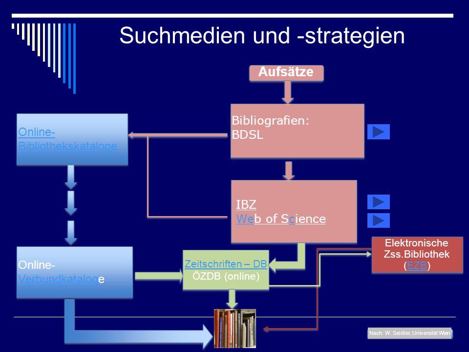Suchmedien und -strategien Aufsätze Nach: W. Seidler, Universität Wien Zeitschriften – DB ÖZDB (online) Zeitschriften – DB ÖZDB (online) Bibliografien