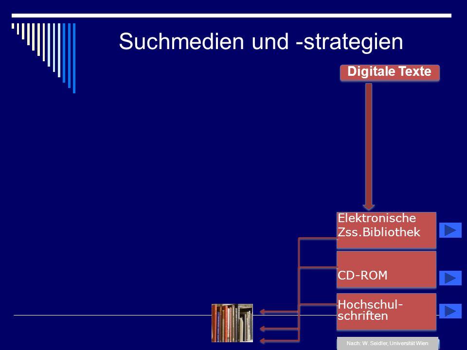 Suchmedien und -strategien Digitale Texte Nach: W. Seidler, Universität Wien Elektronische Zss.Bibliothek CD-ROM Hochschul- schriften
