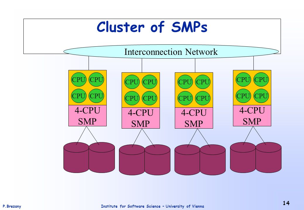 Institute for Software Science – University of ViennaP.Brezany 14 Cluster of SMPs CPU Interconnection Network CPU 4-CPU SMP CPU 4-CPU SMP CPU 4-CPU SMP CPU 4-CPU SMP