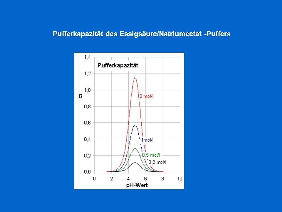 Pufferkapazität des Essigsäure/Natriumcetat -Puffers