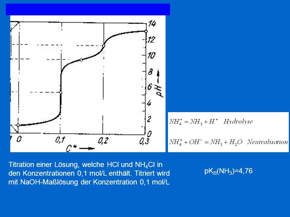 Titration einer Lösung, welche HCl und NH 4 Cl in den Konzentrationen 0,1 mol/L enthält. Titriert wird mit NaOH-Maßlösung der Konzentration 0,1 mol/L