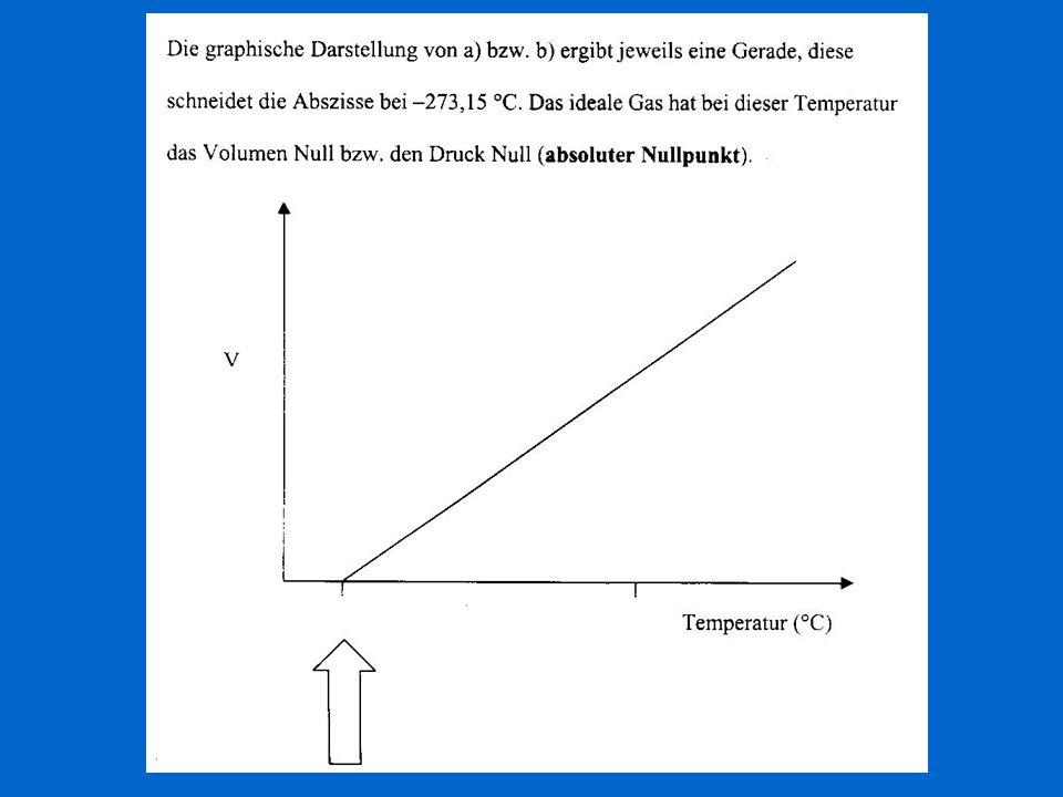 Normalwerte für den pH-Wert im Blut: 7,36-7,44 Das Kohlensäure/Hydrogencarbonat- System ist für die Schnellregulierung des pH im Blut sehr wichtig.