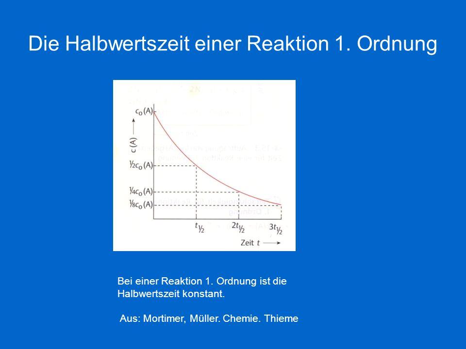 Die Halbwertszeit einer Reaktion 1. Ordnung Bei einer Reaktion 1. Ordnung ist die Halbwertszeit konstant. Aus: Mortimer, Müller. Chemie. Thieme