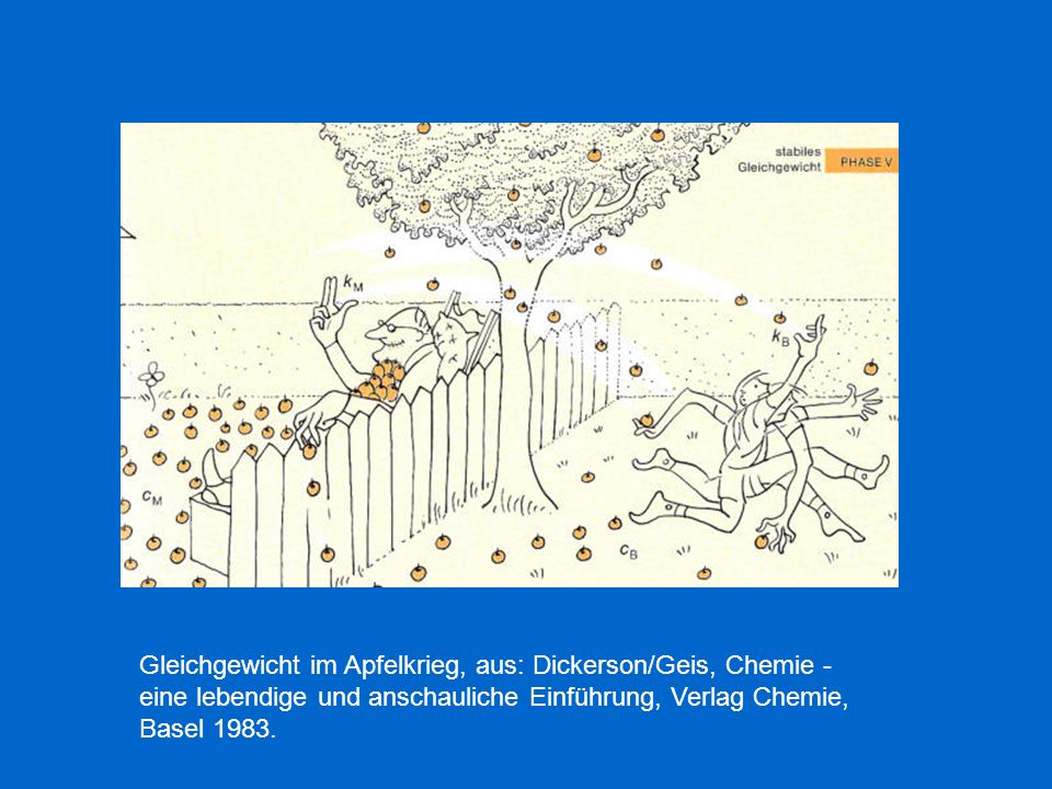 Gleichgewicht im Apfelkrieg, aus: Dickerson/Geis, Chemie - eine lebendige und anschauliche Einführung, Verlag Chemie, Basel 1983.