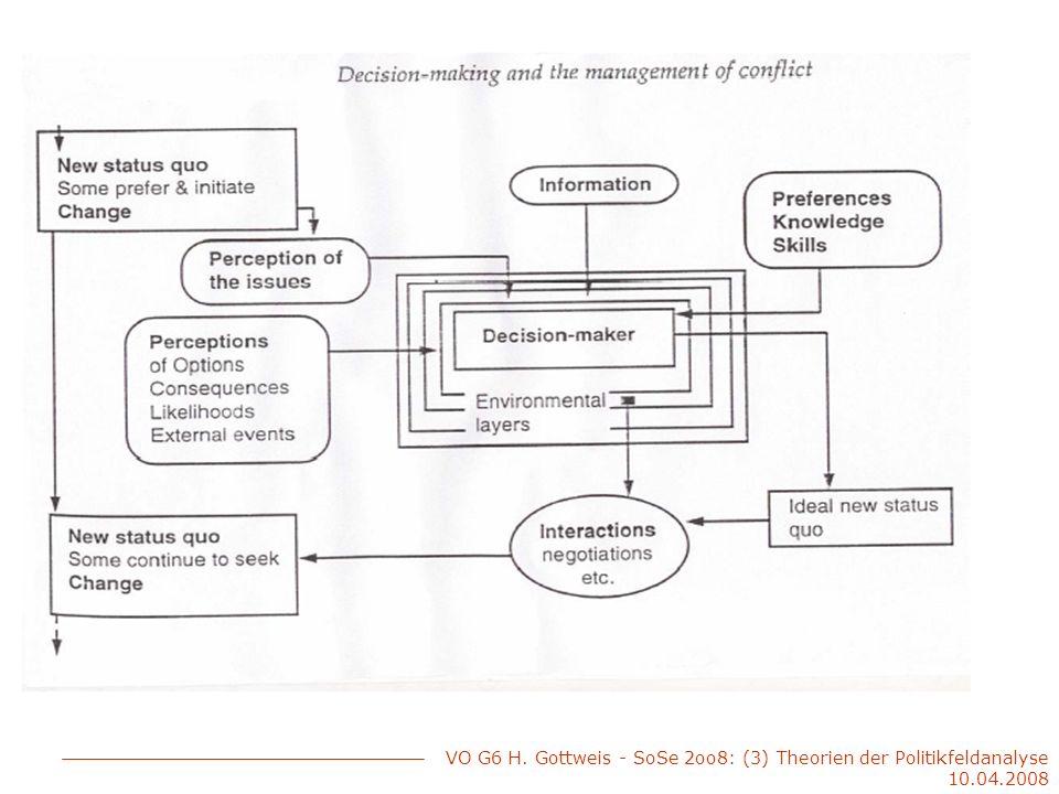 VO G6 H. Gottweis - SoSe 2oo8: (3) Theorien der Politikfeldanalyse 10.04.2008
