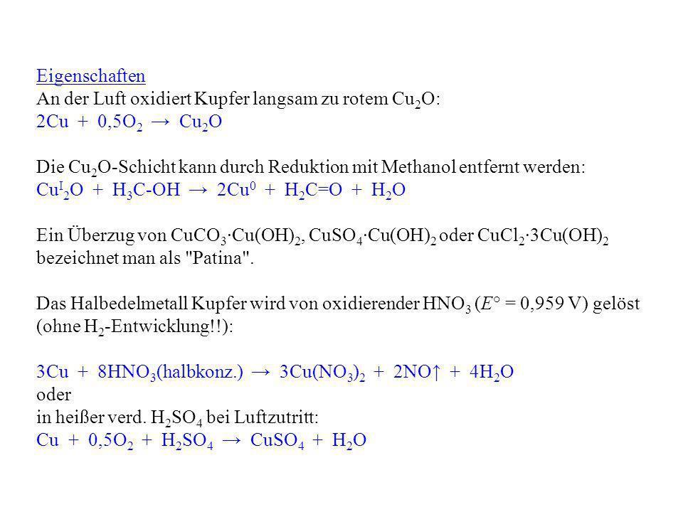 Eigenschaften An der Luft oxidiert Kupfer langsam zu rotem Cu 2 O: 2Cu + 0,5O 2 Cu 2 O Die Cu 2 O-Schicht kann durch Reduktion mit Methanol entfernt w