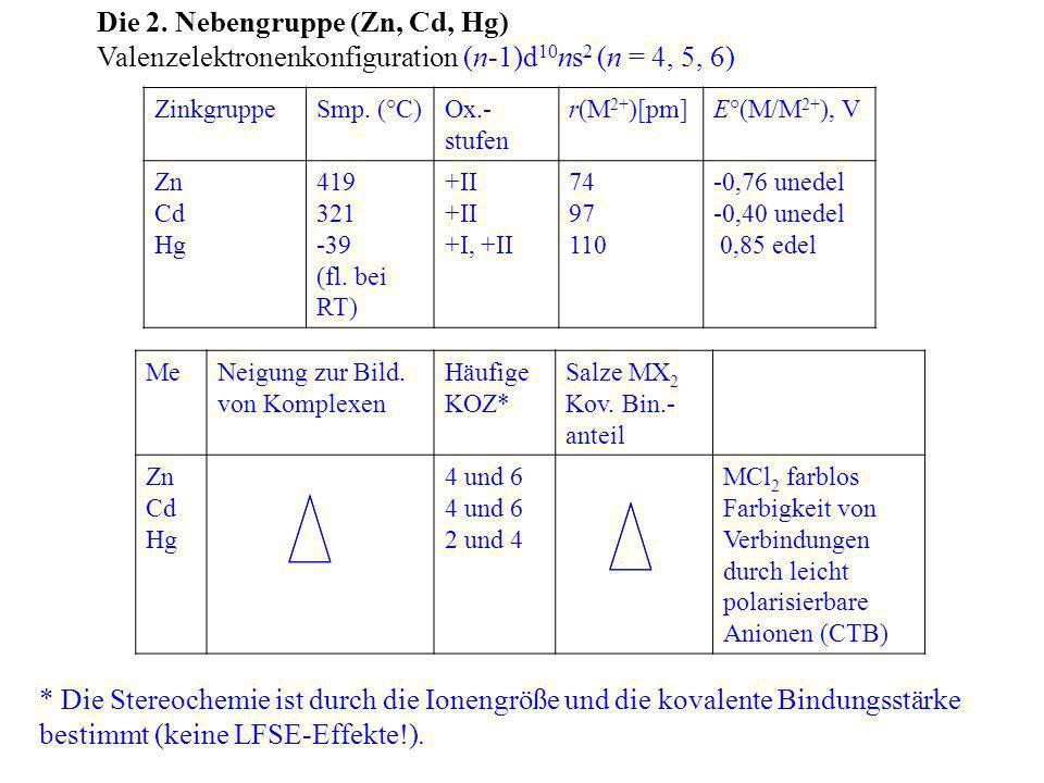 Die 2. Nebengruppe (Zn, Cd, Hg) Valenzelektronenkonfiguration (n-1)d 10 ns 2 (n = 4, 5, 6) ZinkgruppeSmp. (°C)Ox.- stufen r(M 2+ )[pm]E°(M/M 2+ ), V Z