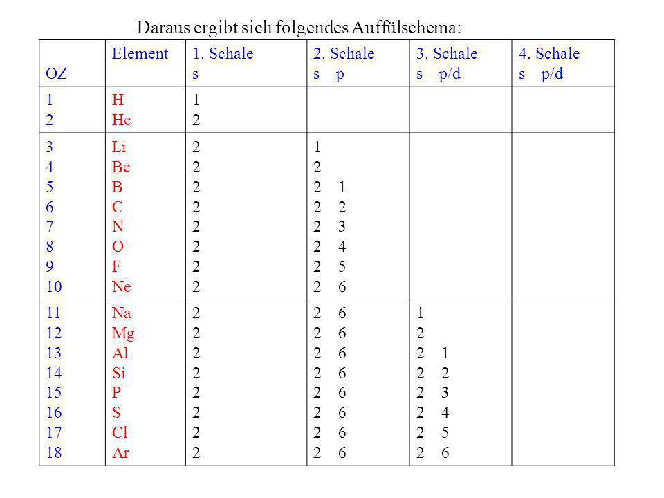 Daraus ergibt sich folgendes Auffülschema: OZ Element1. Schale s 2. Schale s p 3. Schale s p/d 4. Schale s p/d 1212 H He 1212 3 4 5 6 7 8 9 10 Li Be B