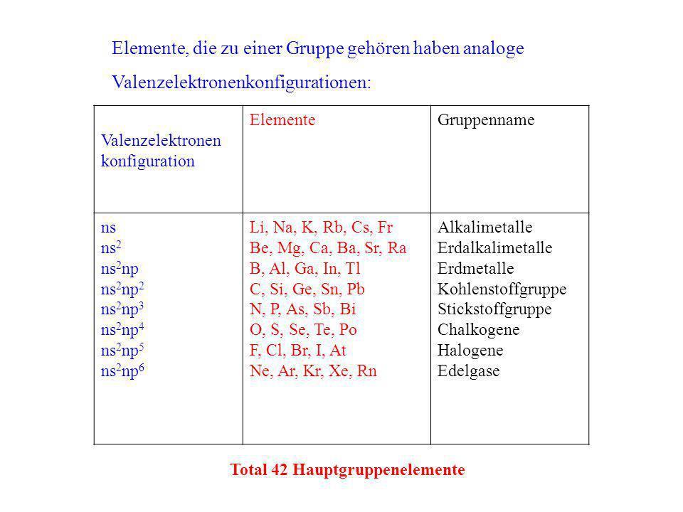 Valenzelektronen konfiguration ElementeGruppenname ns ns 2 ns 2 np ns 2 np 2 ns 2 np 3 ns 2 np 4 ns 2 np 5 ns 2 np 6 Li, Na, K, Rb, Cs, Fr Be, Mg, Ca,