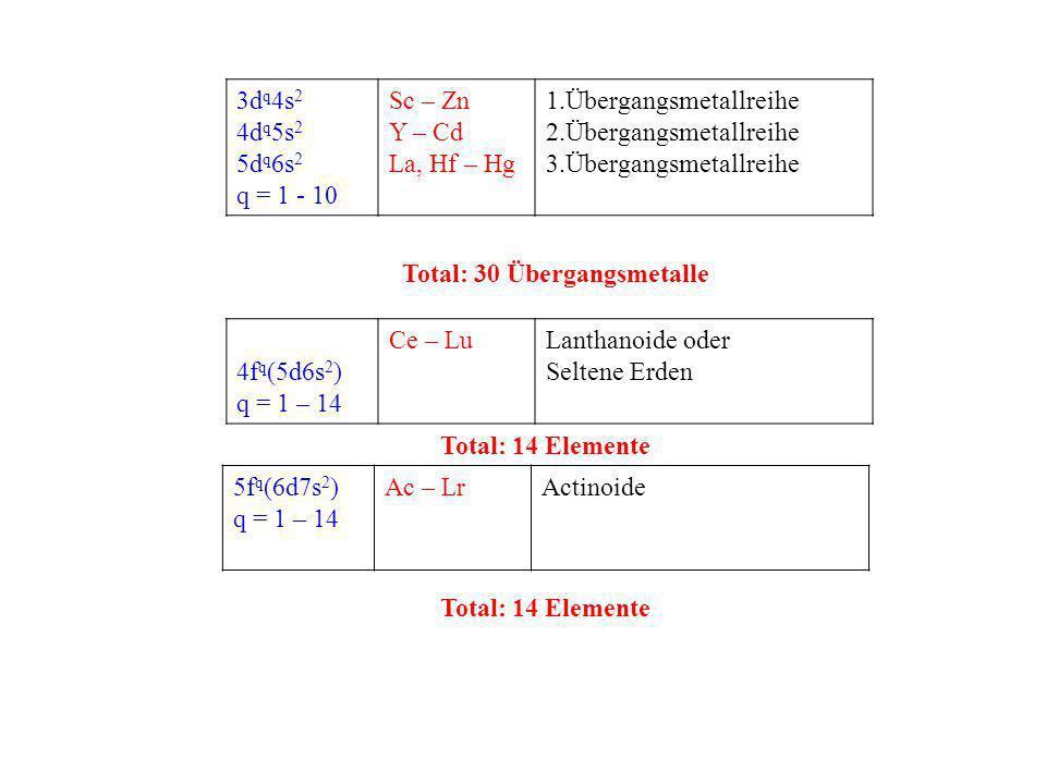 3d q 4s 2 4d q 5s 2 5d q 6s 2 q = 1 - 10 Sc – Zn Y – Cd La, Hf – Hg 1.Übergangsmetallreihe 2.Übergangsmetallreihe 3.Übergangsmetallreihe Total: 30 Übe