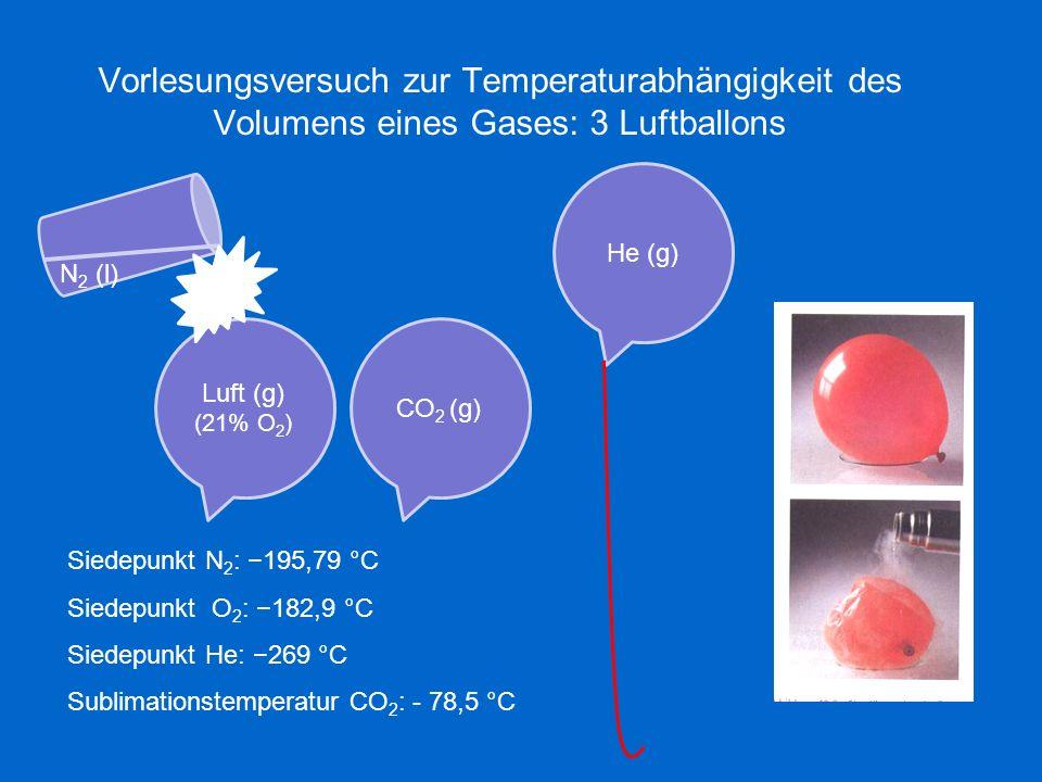 Vorlesungsversuch zur Temperaturabhängigkeit des Volumens eines Gases: 3 Luftballons Luft (g) (21% O 2 ) He (g) CO 2 (g) N 2 (l) Siedepunkt N 2 : 195,79 °C Siedepunkt O 2 : 182,9 °C Siedepunkt He: 269 °C Sublimationstemperatur CO 2 : - 78,5 °C