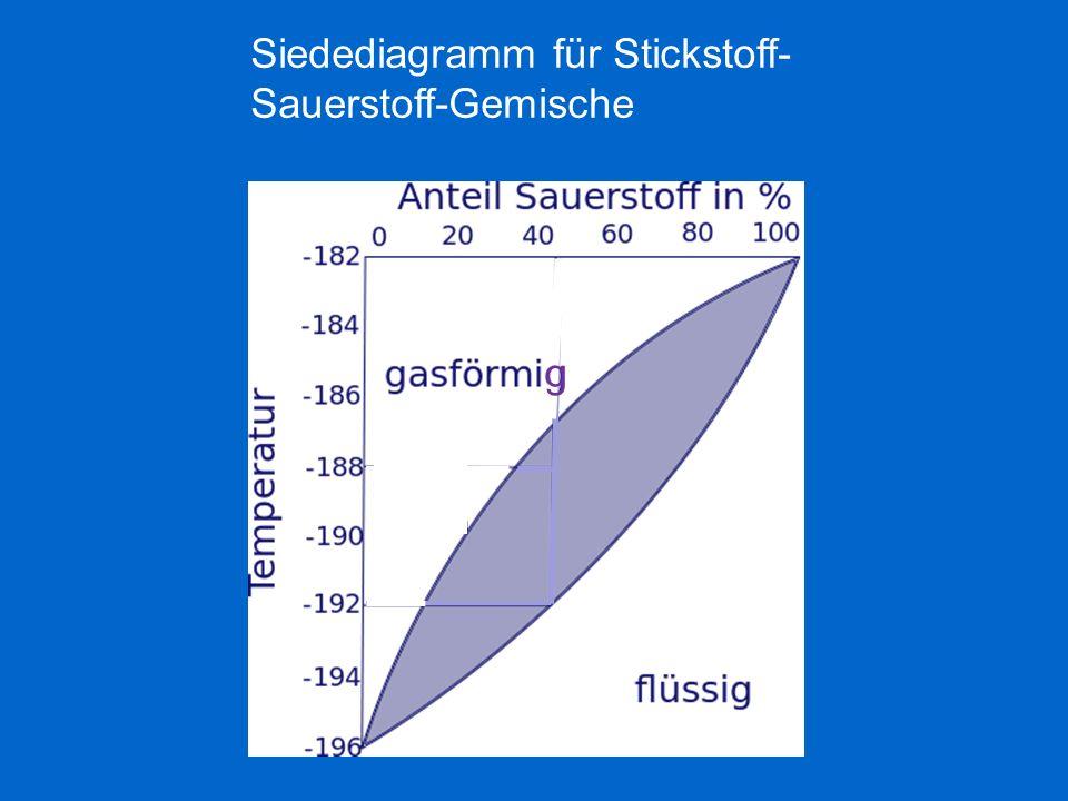 Siedediagramm für Stickstoff- Sauerstoff-Gemische Siede berei ch g