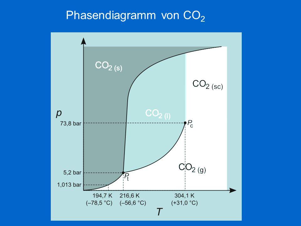 Phasendiagramm von CO 2